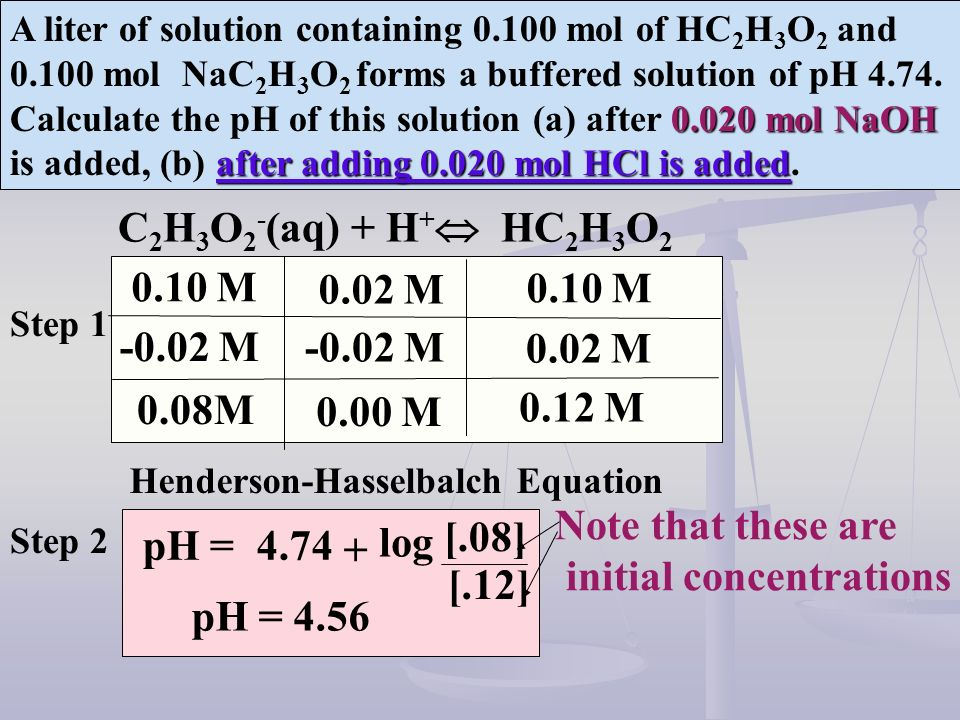 initial concentrations pH = 4.74 log [.08] + [.12] pH = 4.56